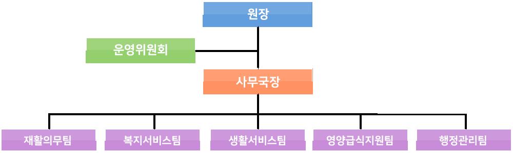 조직도:원장,운영위원회,사무국장,기획총무팀,생활복지팀,생활지원팀